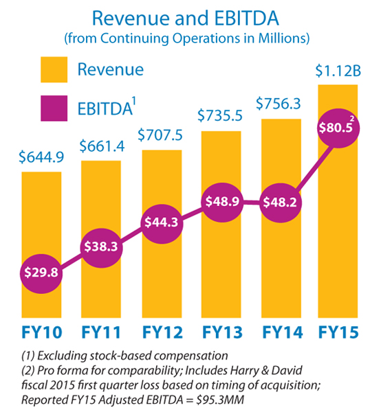 Graph of Revenue and EBITDA from FY10 to FY15