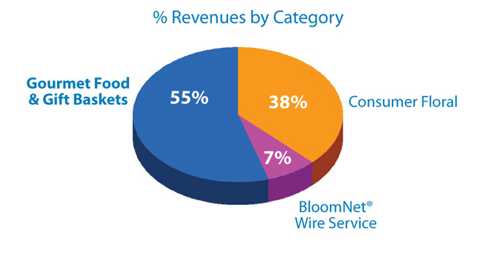 % Revenues by Category Consumer Floral 38%,BloomNet® Wire Service 7%, Gourmet Food & Gift Baskets 55%