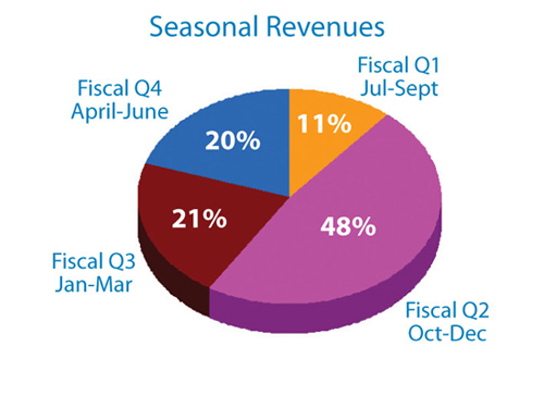 Seasonal Revenues Fiscal Q1 Jul-Sept 11%, Fiscal Q2 Oct-Dec 48%, Fiscal Q3 Jan-Mar 21%, Fiscal Q4 April-June 20%