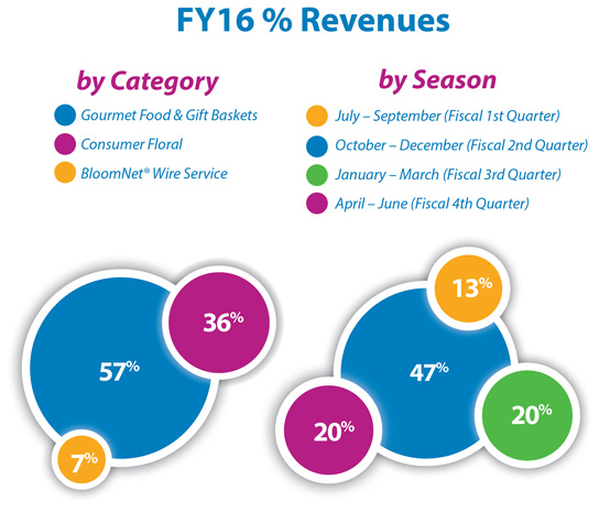 % Revenues by Category Consumer Floral 36%,BloomNet® Wire Service 7%, Gourmet Food & Gift Baskets 57; % Revenues by Season Fiscal Q1 Jul-Sept 13%, Fiscal Q2 Oct-Dec 47%, Fiscal Q3 Jan-Mar 20%, Fiscal Q4 April-June 20%